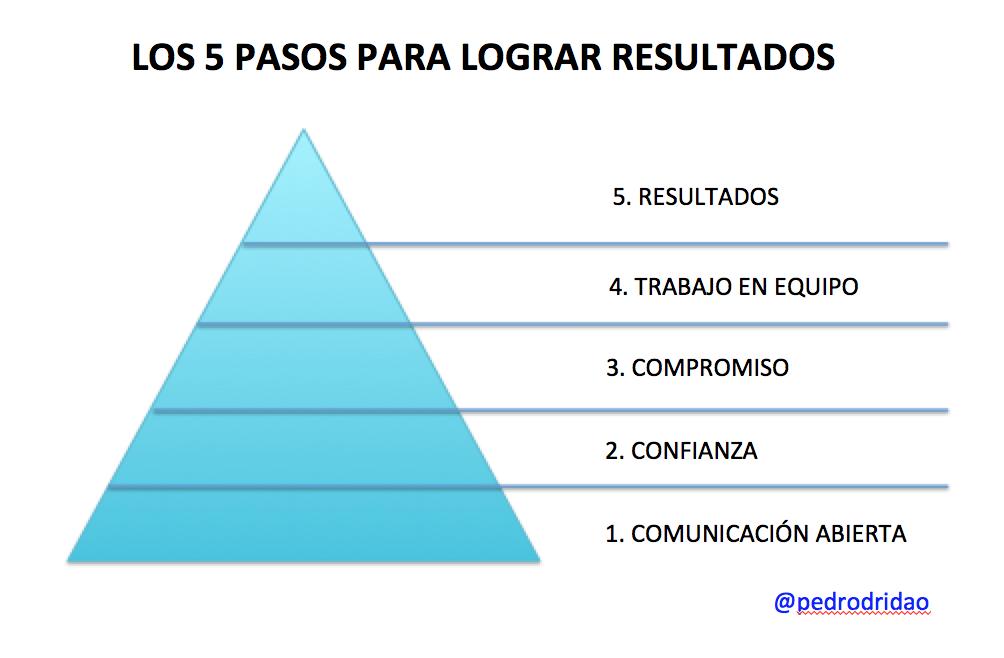 5 pasos para lograr resultados