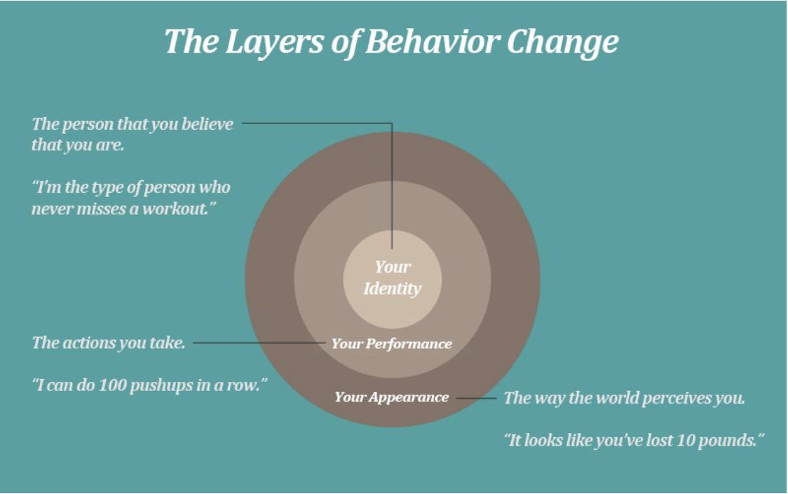 The layers of behavior change